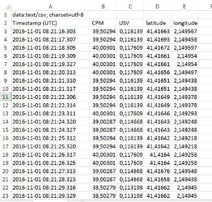 Pantalla de datos