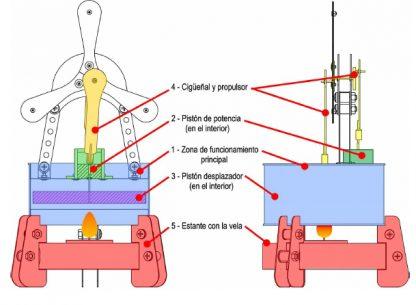 Partes del motor Sterling