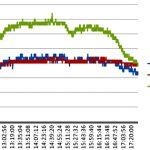 Grafica de rendimiento del colector