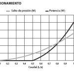Curva de potencia de picoturbina CEPEX 25 w 12 V